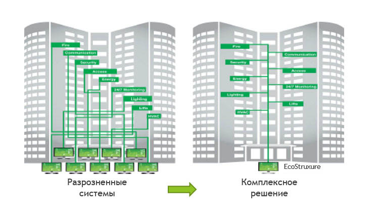 EcoStruxure Building Operation